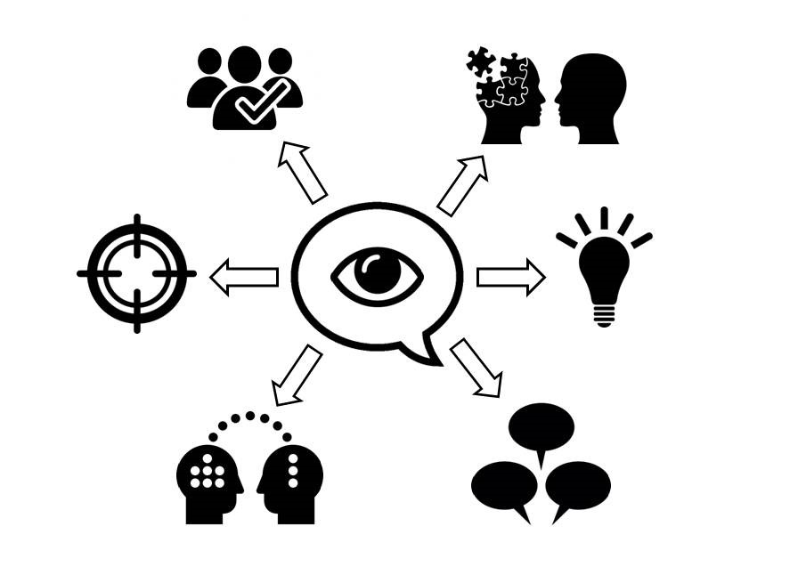 mind map visualisation